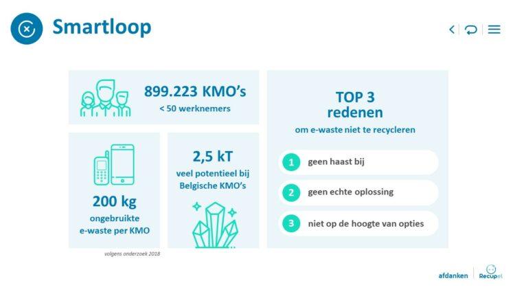 PowerPoint slide uit allesomvattende presentatie van Recupel
